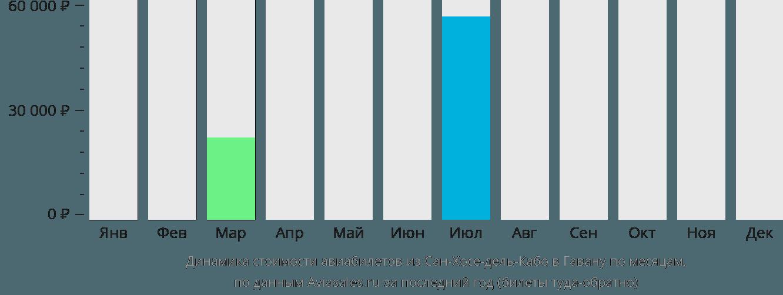 Динамика стоимости авиабилетов из Сан-Хосе-дель-Кабо в Гавану по месяцам
