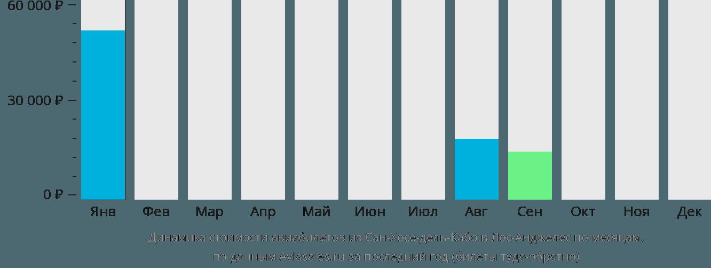 Динамика стоимости авиабилетов из Сан-Хосе-дель-Кабо в Лос-Анджелес по месяцам
