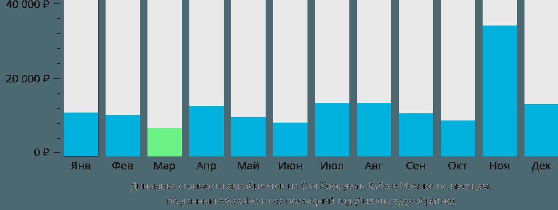 Динамика стоимости авиабилетов из Сан-Хосе-дель-Кабо в Мехико по месяцам