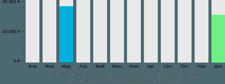 Динамика стоимости авиабилетов из Сан-Хосе-дель-Кабо в Нью-Йорк по месяцам