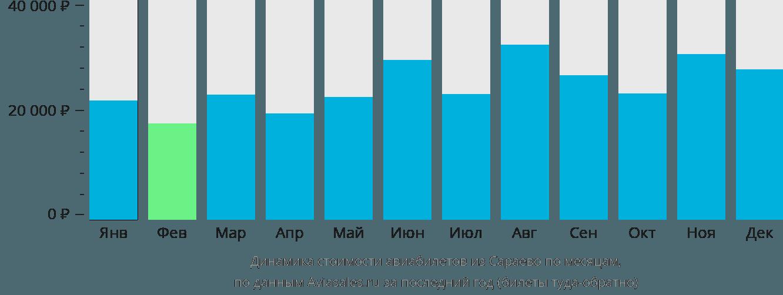 Динамика стоимости авиабилетов из Сараево по месяцам