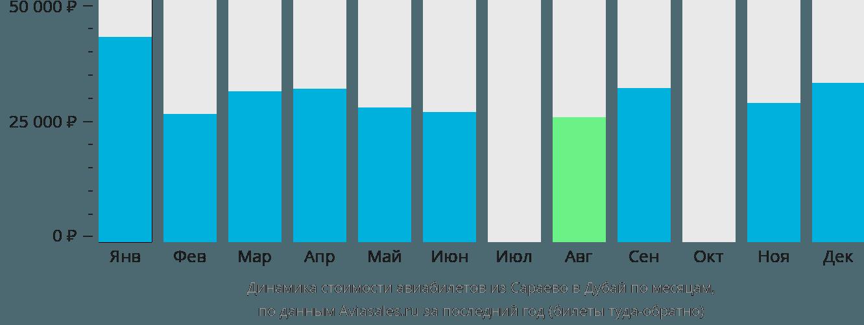 Динамика стоимости авиабилетов из Сараево в Дубай по месяцам