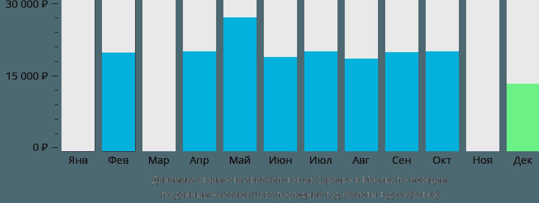 Динамика стоимости авиабилетов из Сараево в Москву по месяцам