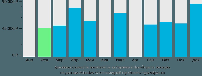 Динамика стоимости авиабилетов из Сараево в Нью-Йорк по месяцам