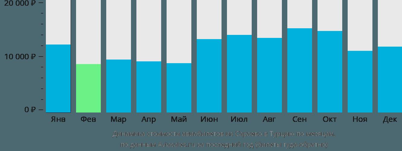 Динамика стоимости авиабилетов из Сараево в Турцию по месяцам