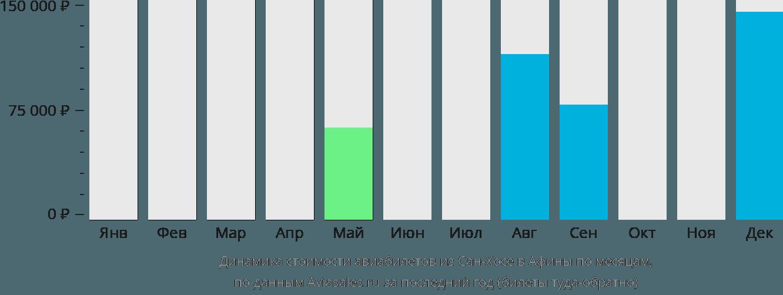 Динамика стоимости авиабилетов из Сан-Хосе в Афины по месяцам