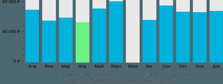 Динамика стоимости авиабилетов из Сан-Хосе в Барселону по месяцам