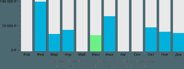 Динамика стоимости авиабилетов из Сан-Хосе в Берлин по месяцам
