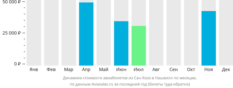 Динамика стоимости авиабилетов из Сан-Хосе в Нашвилл по месяцам