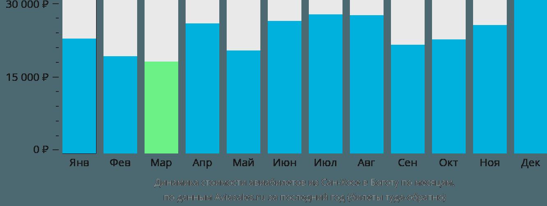 Динамика стоимости авиабилетов из Сан-Хосе в Боготу по месяцам