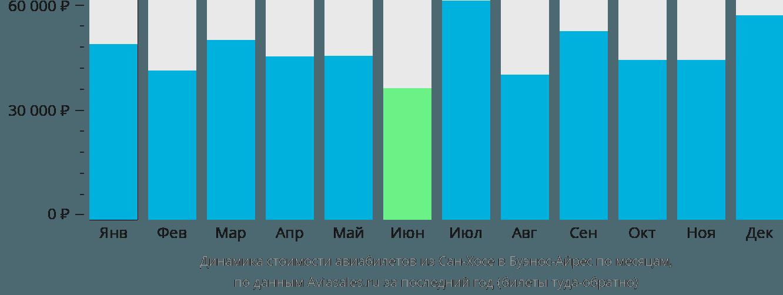 Динамика стоимости авиабилетов из Сан-Хосе в Буэнос-Айрес по месяцам