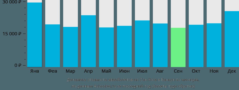 Динамика стоимости авиабилетов из Сан-Хосе в Канкун по месяцам