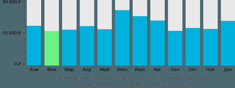 Динамика стоимости авиабилетов из Сан-Хосе в Форт-Лодердейл по месяцам