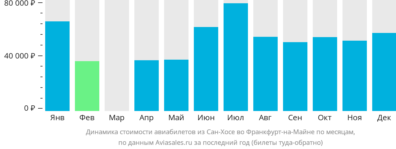 Динамика стоимости авиабилетов из Сан-Хосе во Франкфурт-на-Майне по месяцам