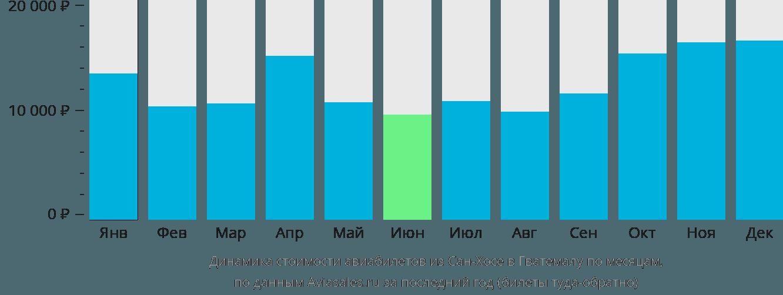 Динамика стоимости авиабилетов из Сан-Хосе в Гватемалу по месяцам