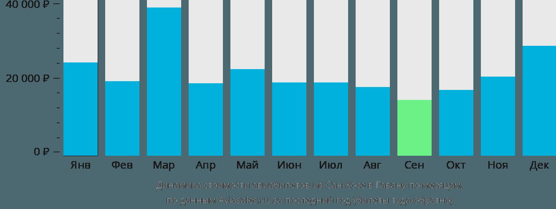 Динамика стоимости авиабилетов из Сан-Хосе в Гавану по месяцам