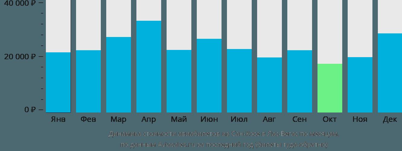 Динамика стоимости авиабилетов из Сан-Хосе в Лас-Вегас по месяцам