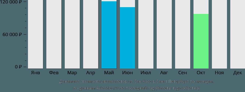 Динамика стоимости авиабилетов из Сан-Хосе в Санкт-Петербург по месяцам