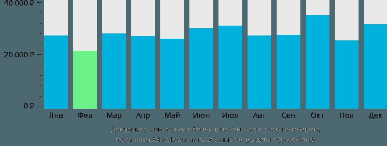 Динамика стоимости авиабилетов из Сан-Хосе в Лиму по месяцам