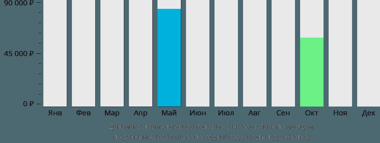 Динамика стоимости авиабилетов из Сан-Хосе в Лион по месяцам