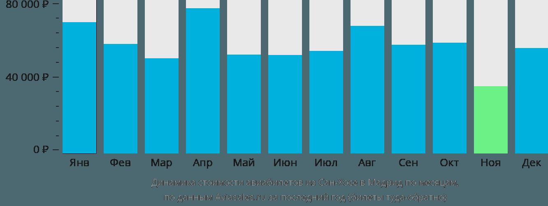 Динамика стоимости авиабилетов из Сан-Хосе в Мадрид по месяцам