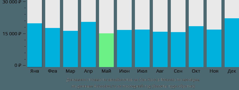 Динамика стоимости авиабилетов из Сан-Хосе в Мехико по месяцам