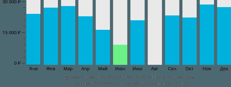 Динамика стоимости авиабилетов из Сан-Хосе в Манагуа по месяцам