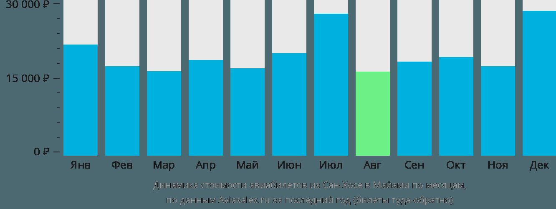 Динамика стоимости авиабилетов из Сан-Хосе в Майами по месяцам
