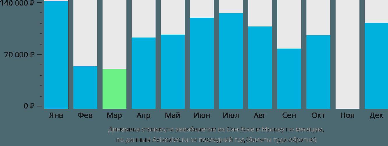 Динамика стоимости авиабилетов из Сан-Хосе в Москву по месяцам