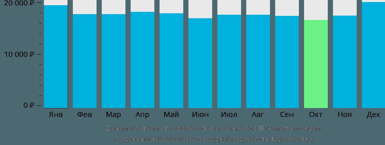 Динамика стоимости авиабилетов из Сан-Хосе в Панаму по месяцам