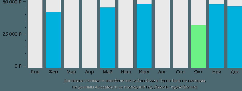 Динамика стоимости авиабилетов из Сан-Хосе в Пунта-Кану по месяцам