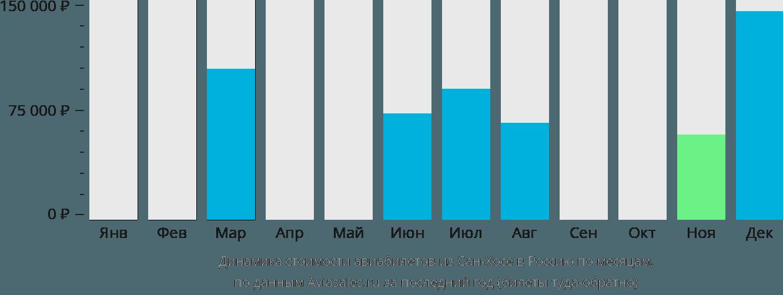 Динамика стоимости авиабилетов из Сан-Хосе в Россию по месяцам