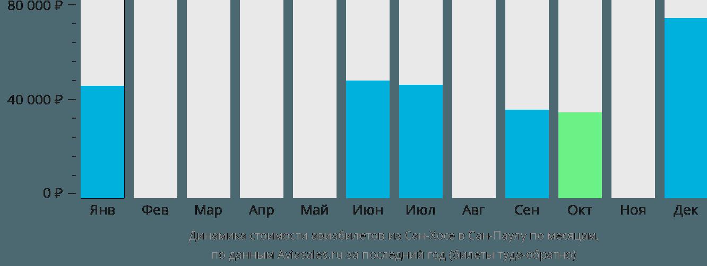 Динамика стоимости авиабилетов из Сан-Хосе в Сан-Паулу по месяцам