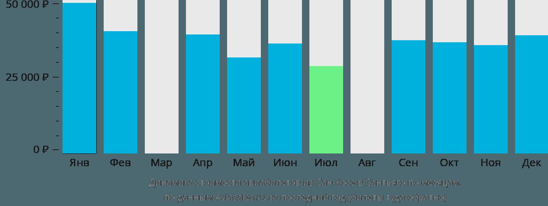 Динамика стоимости авиабилетов из Сан-Хосе в Сантьяго по месяцам