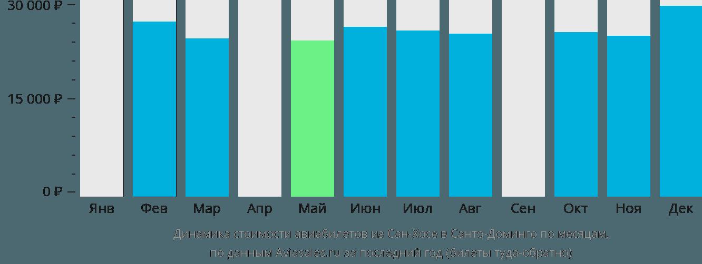 Динамика стоимости авиабилетов из Сан-Хосе в Санто-Доминго по месяцам