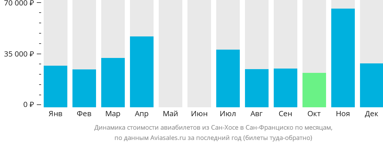 Динамика стоимости авиабилетов из Сан-Хосе в Сан-Франциско по месяцам