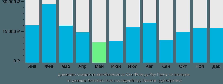 Динамика стоимости авиабилетов из Сан-Жозе-ду-Риу-Прету по месяцам