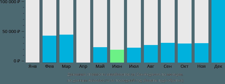 Динамика стоимости авиабилетов из Сан-Анджело по месяцам
