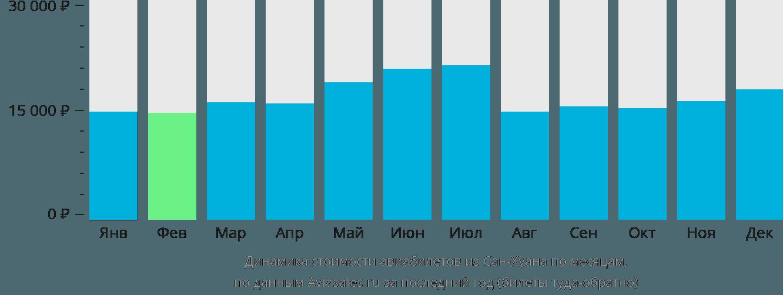 Динамика стоимости авиабилетов из Сан-Хуана по месяцам