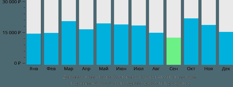 Динамика стоимости авиабилетов из Сан-Хуана в Атланту по месяцам