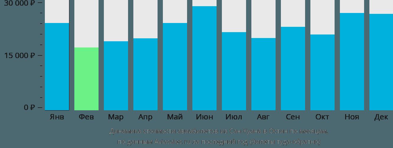 Динамика стоимости авиабилетов из Сан-Хуана в Остин по месяцам