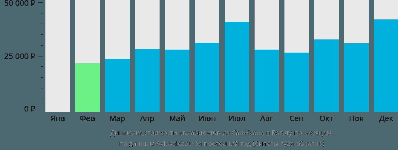 Динамика стоимости авиабилетов из Сан-Хуана в Боготу по месяцам