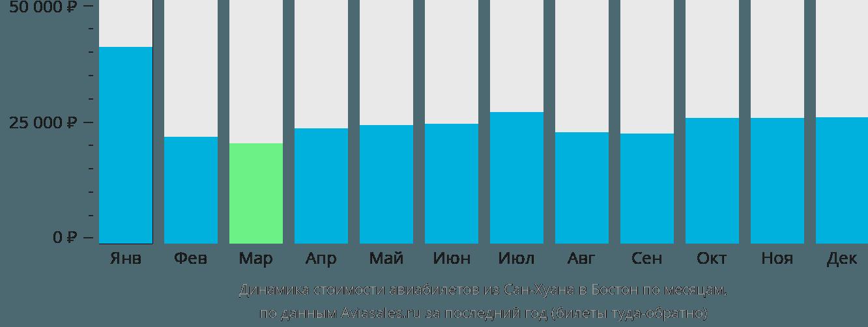 Динамика стоимости авиабилетов из Сан-Хуана в Бостон по месяцам
