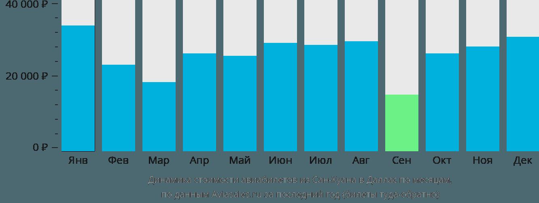 Динамика стоимости авиабилетов из Сан-Хуана в Даллас по месяцам