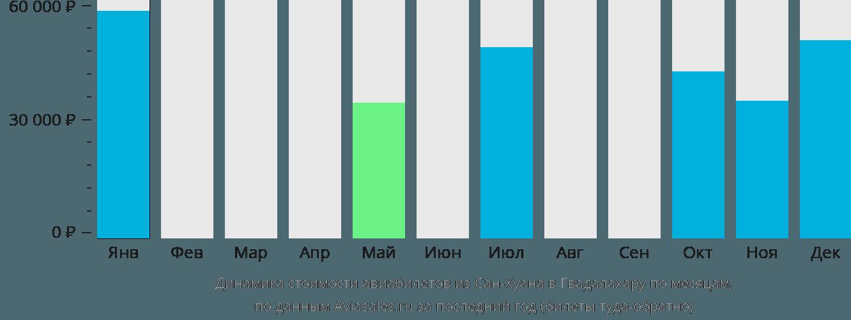 Динамика стоимости авиабилетов из Сан-Хуана в Гвадалахару по месяцам