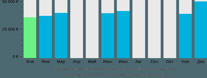 Динамика стоимости авиабилетов из Сан-Хуана в Гонолулу по месяцам