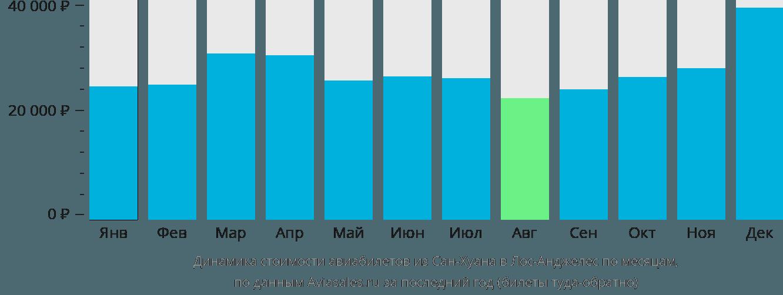 Динамика стоимости авиабилетов из Сан-Хуана в Лос-Анджелес по месяцам