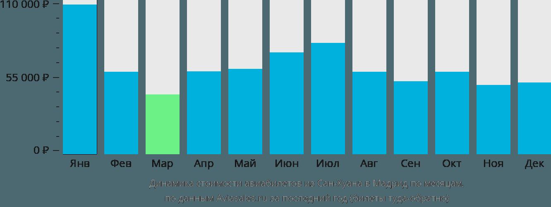 Динамика стоимости авиабилетов из Сан-Хуана в Мадрид по месяцам
