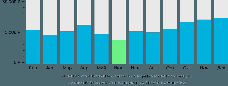 Динамика стоимости авиабилетов из Сан-Хуана в Майами по месяцам