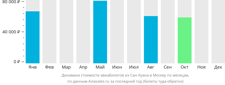 Динамика стоимости авиабилетов из Сан-Хуана в Москву по месяцам